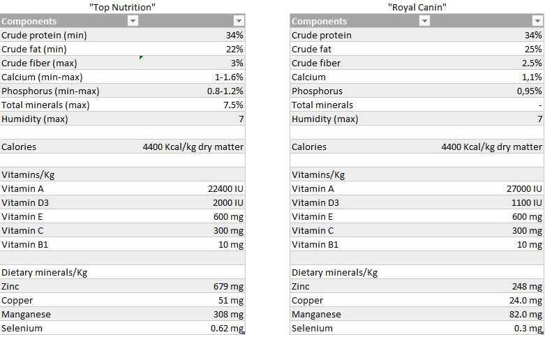 Carbs In Turkey And Giblets Cat Food
